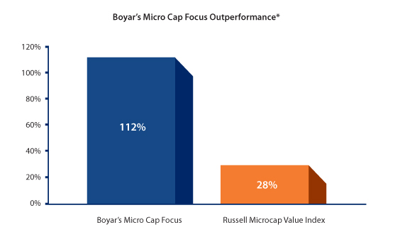 Micro Cap Focus Outperformance